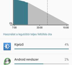 Samsung Galaxy S6 hibák